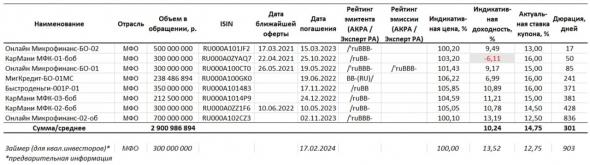 PRObondsmonitor.  MFO ruble bond market map