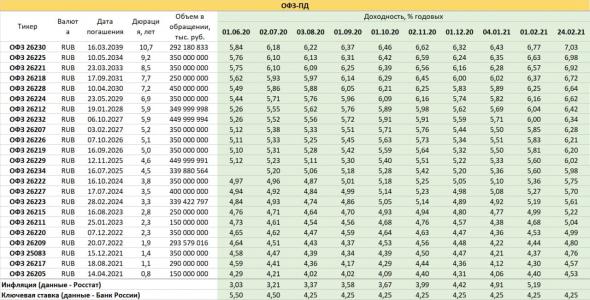 PRObondsmonitor.  OFZ continue to dive