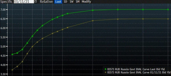 Рынки и прогнозы (1). Облигации готовы к стабилизации