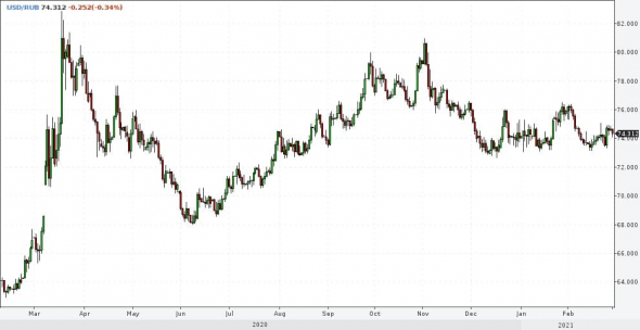 Рынки и прогнозы (2). Акции и рубль формируют диапазоны. Золото сохраняет нисходящий тренд