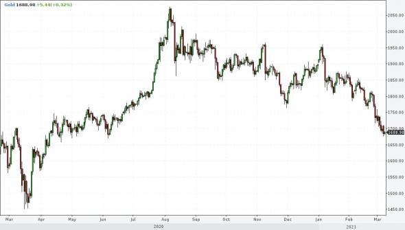Рынки и прогнозы. Истощение коррекций