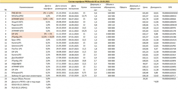 A brief overview of the PRObonds portfolios.  Yields are 13.5-14%, but they will definitely decrease