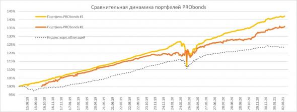 Краткий обзор портфелей PRObonds. Доходности 13,5-14%, но они обязательно снизятся