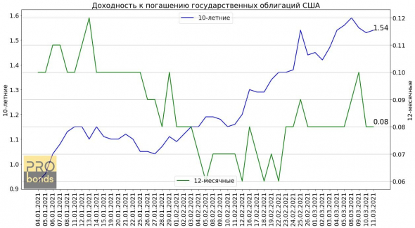 Russian money market and US Treasures last week