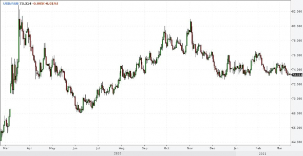 Markets and forecasts.  Contradictions.  And closing a short position in gold