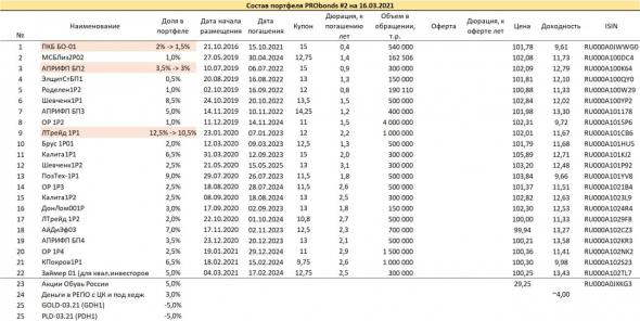 A brief overview of the PRObonds portfolios.  Yields 12-17%.  No change until April