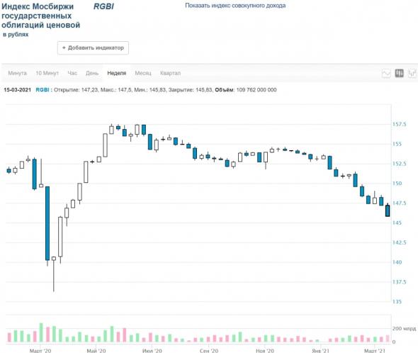 Рынки и прогнозы. Надежды на стабилизацию.
