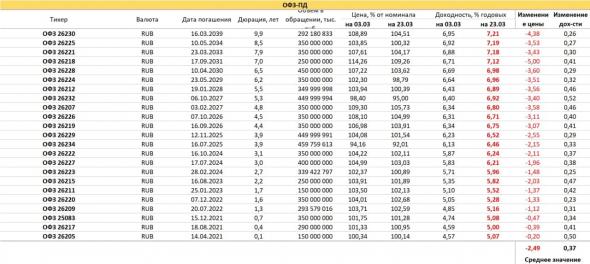 PRObondsmonitor.  Excitement and panic in OFZ.  Inertia of corporate securities.  Unexpected durability of VDO.