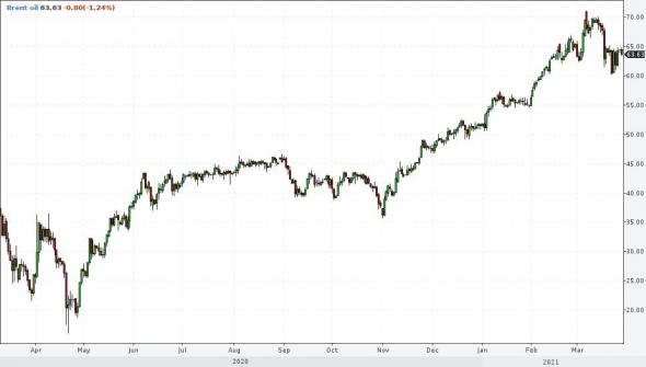 Рынки и прогнозы. Не беспокоюсь ни за рубль, ни за облигации, ни за нефть