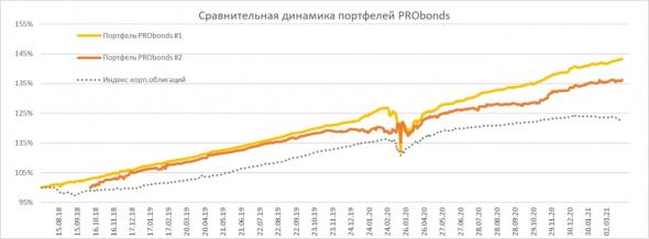 Краткий обзор портфелей PRObonds. Актуальные доходности - 14-19%, целевые - около 11%