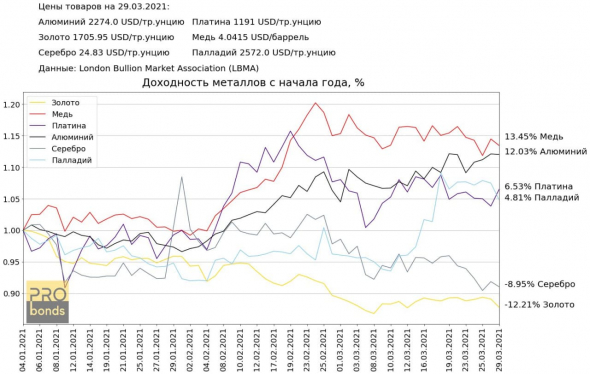 Dynamics of commodities and metals