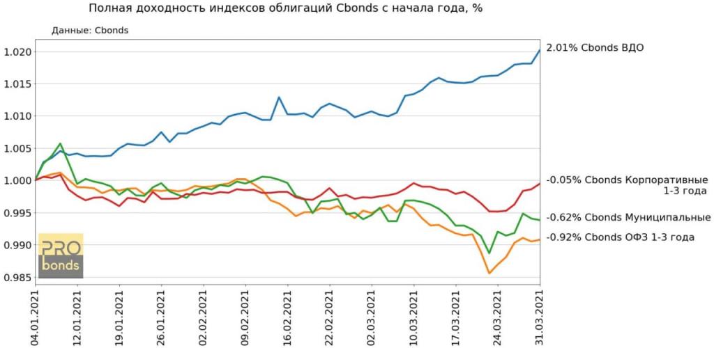 Динамика рынка рублевых облигаций. Всё еще минусы (за исключением ВДО)