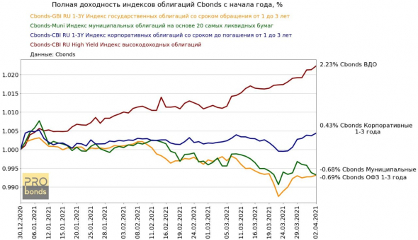 Dynamics of indices of ruble bonds.  The decline is mainly continued