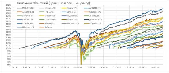 Brief overview of PROobnds portfolios.  Bond portfolio return exceeded 20% since April 2020