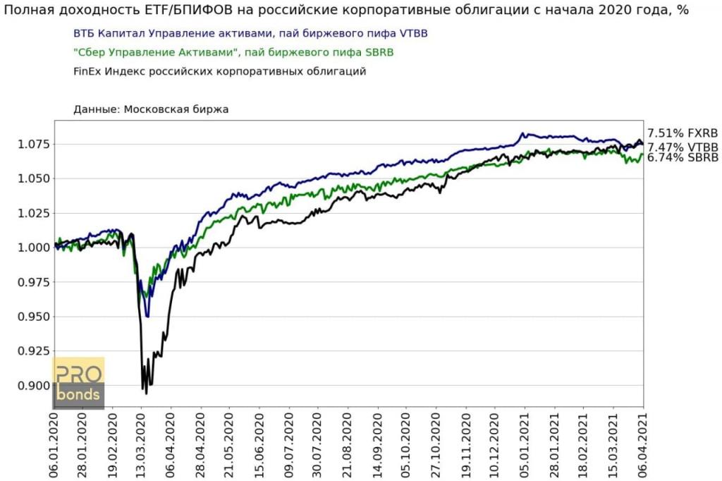 На Московской бирже немного ETF на рублевые облигации. Но они есть