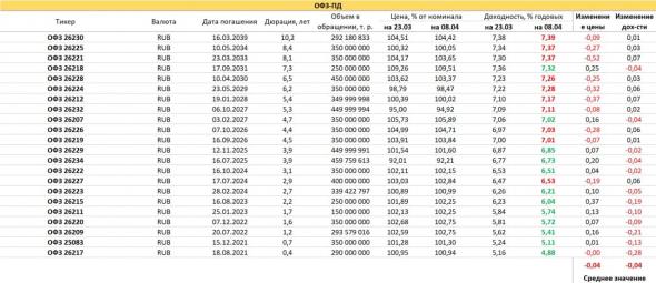 PRObondsmonitor.  OFZ and subfeed yields