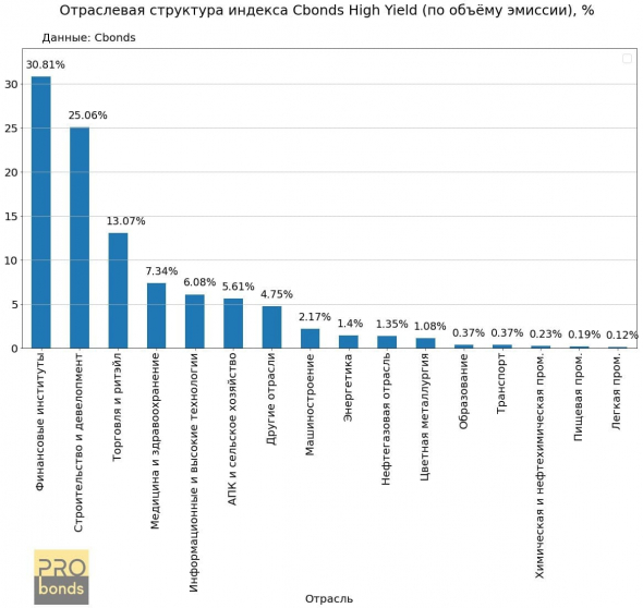 Sectoral composition of the Cbonds High Yield Index