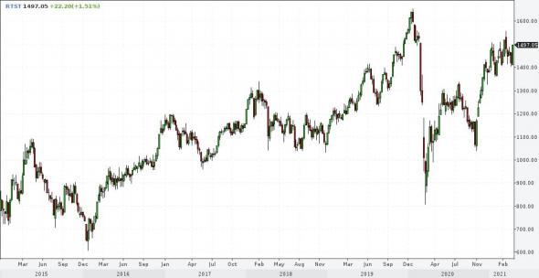 Рынки и прогнозы. Ставлю на стабилизацию рубля и облигаций, подъем рынков акций и нефти и снижение золота