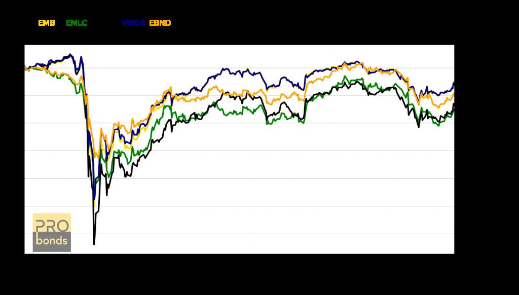 Результаты самых крупных ETF инвестирующих в облигации развивающихся стран
