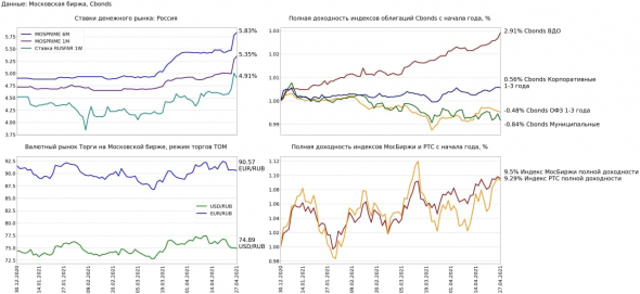 Финансовые рынки 27 апреля:
