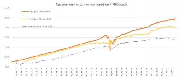 Краткий обзор портфелей PRObonds (актуальная доходность 10,1-15,2%)