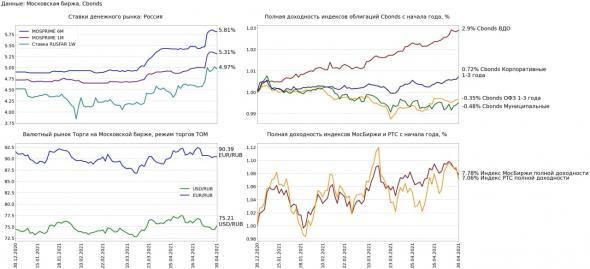 Финансовые рынки 30 апреля