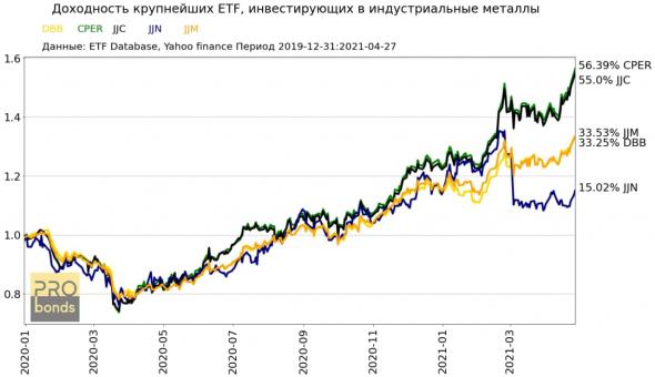 Доходность крупнейших ETF, инвестирующих в индустриальные металлы