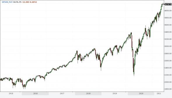 Рынки и прогнозы. Скепсис в отношении американских акций и нефти