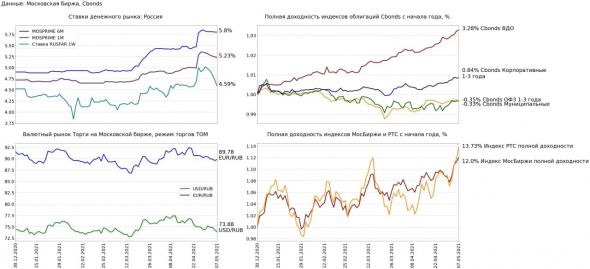 Финансовые рынки 7 мая