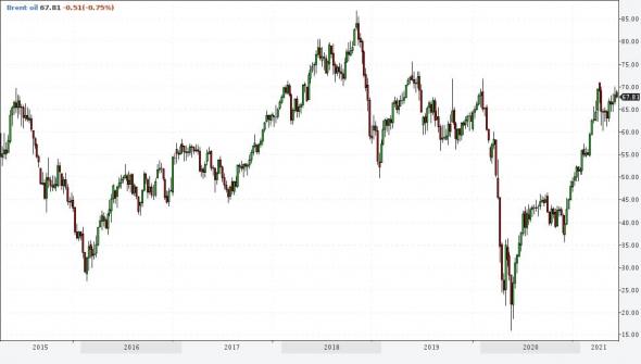 Акции и товары исчерпывают потенциал повышения. Рубль готов к дальнейшему укреплению