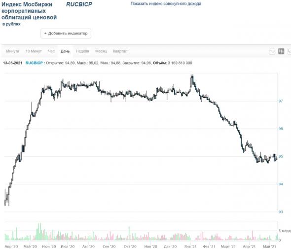 PRObondsмонитор. Первый эшелон корпоративных облигаций