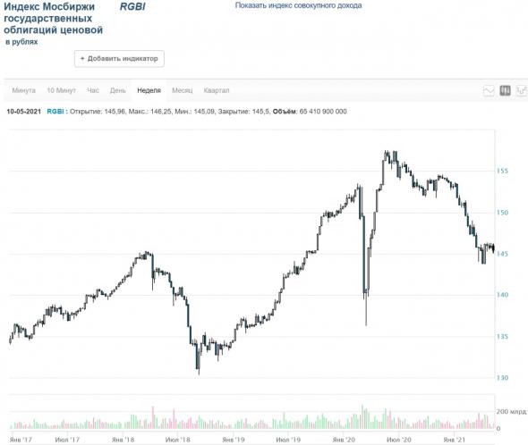 Рынки и прогнозы. Рост - тактический