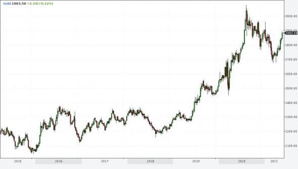 Рынки и прогнозы. Рубль останется крепким