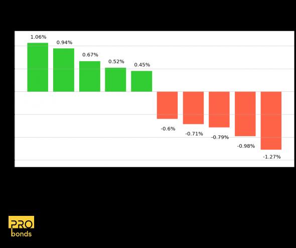 Максимальные изменения цен облигаций из индекса Cbonds-CBI RU High Yield за 26.05.2021