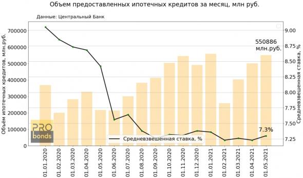 Центральный Банк опубликовал новые данные по ипотечному рынку.