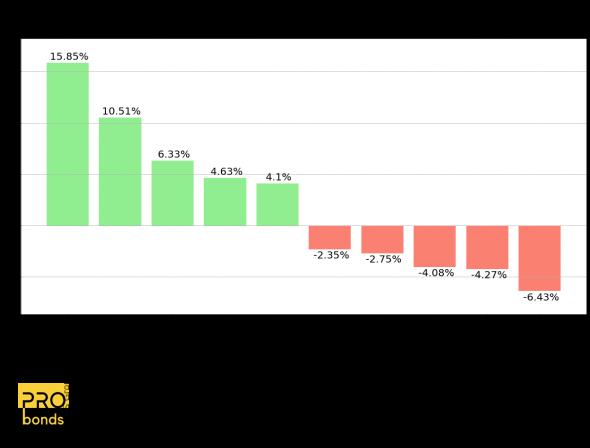 Максимальные изменения цен акций из индекса Московской биржи за прошедшую неделю: