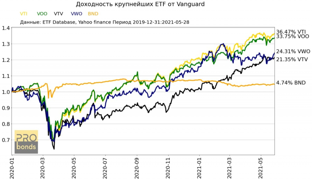 Доходности крупнейших ETF от Vanguard