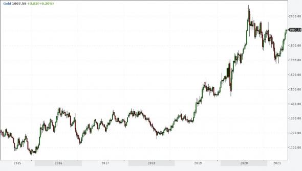 Рынки и прогнозы. Доллар против риска