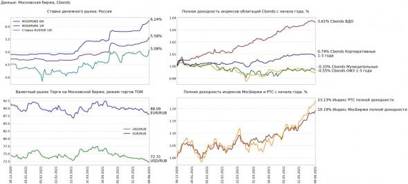 Финансовые рынки 9 июня: рост ставок и снижение цен облигаций в ожидании заседания ЦБ