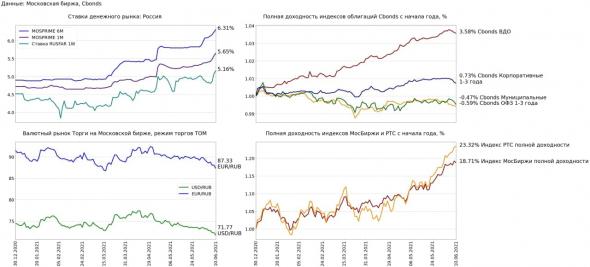 Финансовые рынки 10 июня