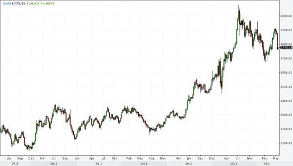 Рынки и прогнозы. Штормовое предупреждение