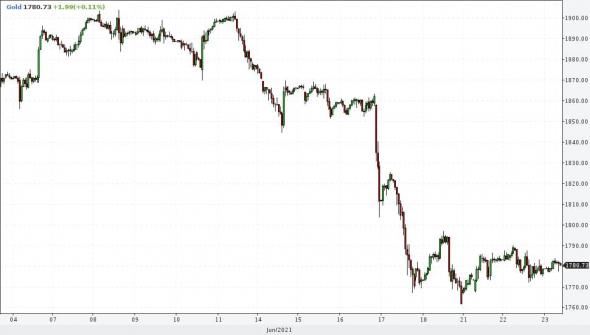 Закрытие короткой позиции по золоту в портфеле PRObonds #2