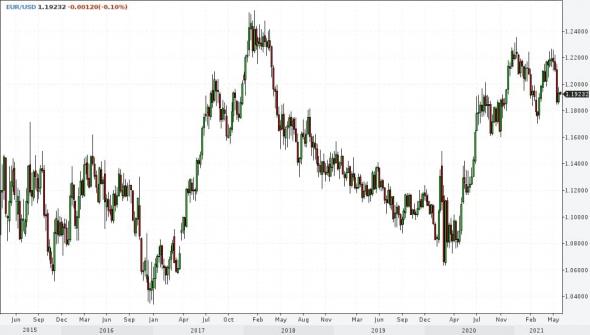 Рынки и прогнозы. Основной риск в нефти