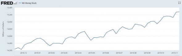 Главная причина многолетнего роста рынка США