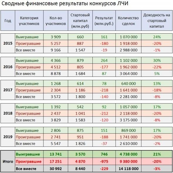 Финансовый результат ЛЧИ 2019 -  минус 37 млн.руб.