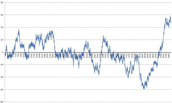 Анализ графика 10000 подбрасываний монетки