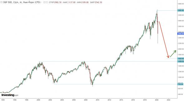 S&P500 уйдет на 1700 не за месяц, а за 2 года.