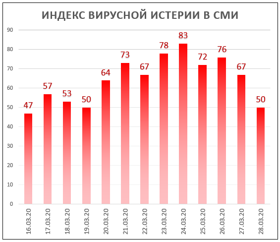Индекс Вирусной Истерии в СМИ = 50 (снижение!)