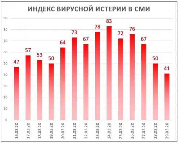 Индекс Вирусной Истерии в СМИ = 41 (Проект COVID-19 завершается!)