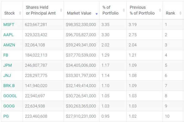 Доли владельцев ФРС США в капиталах Топ-10 корпораций - до проекта COVID-19 и после...